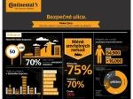 Průzkumu společnosti Continental