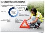 Statistika poruchovosti podle ADAC