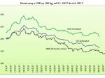 Cena přírodního kaučuku má klesající trend