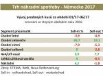 Německý trh pneumatik jde do červených čísel