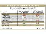 Německý náhradní trh v útlumu