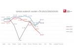 Výroba osobních aut v Česku: minus 18 % ve srovnání s rokem 2019